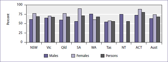 Proportion of 19 year-olds with year 12 or equivalent attainment rates, 2009