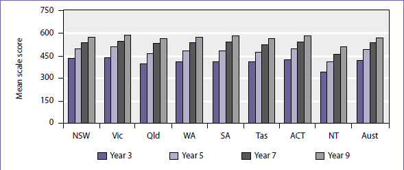 Mean scale score in writing for years 3, 5, 7, and 9 students by jurisdiction, NAPLAN 2009