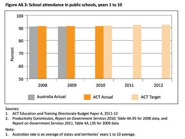 Figure A8.3: School attendance in public schools, years 1 to 10
