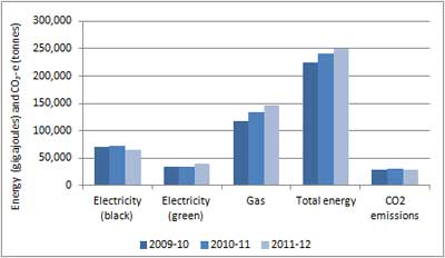 Graph showing energy consumption in ACT public schools, 2009 2010 to 2011 2012.