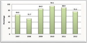 Graph showing the apparent retention rate of ACT Aboriginal and Torres Strait Islander students from year 10 to 12 in public schools, 2007 to 2012.