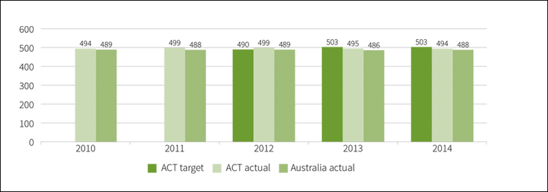 Figure showing mean achievement score of all year 5 public school students in numeracy in NAPLAN, 2010 to 2014