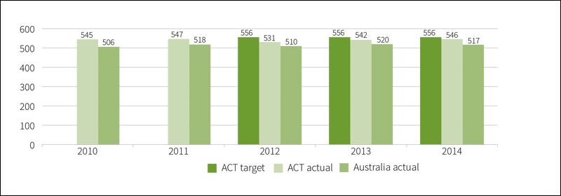 Mean achievement score of Aboriginal and Torres Strait Islander year 9 public school students, in reading, 2010 to 2014