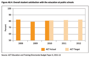 Figure A8.4: Overall student satisfaction with the education at public schools