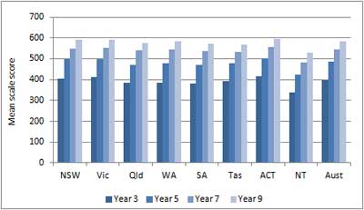 Figure A9.2: Mean scale scores in numeracy for years 3, 5, 7 and 9 by jurisdiction, NAPLAN 2011