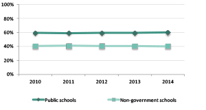 Graph showing proportion of school enroments, 2010 to 2014