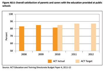Figure A8.6: Overall satisfaction of parents and carers with the education provided at public schools