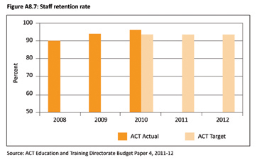 Figure A8.7: Staff retention rate