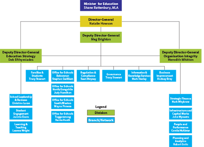 The image shows a chart of the organisational structure of the ACT Education Directorate as at 30 June 2016.