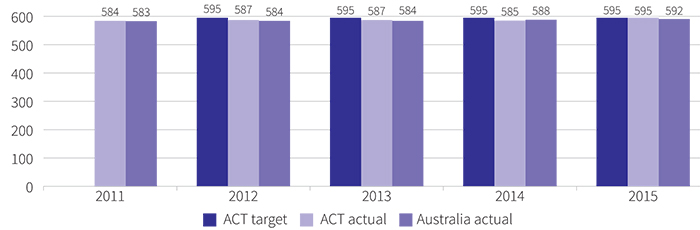 Figure showing mean achievement score of all year 9 public school students in numeracy in NAPLAN, 2011 to 2015