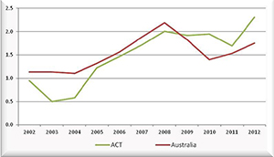 Graph showing the population growth trends in the ACT and Australia from 2002 to 2012