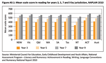 Figure A9.1: Mean scale score in reading for years 3, 5, 7 and 9 by jurisdiction, NAPLAN 2010