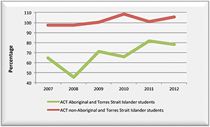 Graph showing the apparent retention rates of Aboriginal and Torres Strait Islander students and non-Aboriginal and Torres Strait Islander students the ACT over the period from 2007 to 2012