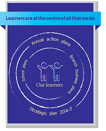 The image shows a diagram of how the school plans, branch business plans, annual action plans and strategic plan 2014-17 of the ACT Education Directorate flows, with our learners at the centre.
