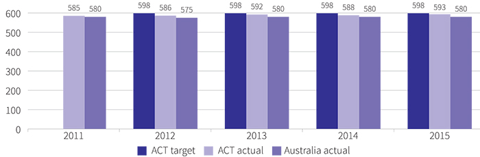 Figure showing mean achievement score of all year 9 public school students in reading in NAPLAN, 2011 to 2015