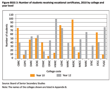 Figure BSSS 3: number of students receiving vocational certificates, 2010 by college and year level