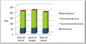 Graph showing the Territory's revenue for 2012-13.