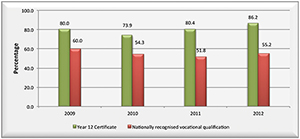 Graph showing the percentage of Aboriginal and Torres Strait Islander students receiving a Year 12 Certificate and a nationally recognised vocational qualification from 2009 to 2012.