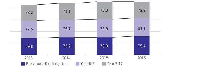 Figure showing the real retention rates in public schools from preschool to kindergarten, year 6 to year 7 and year 7 to year 12, 2013 to 2016