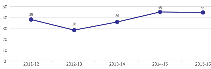 Figure showing number of new FOI requests, 2011-12 to 2015-16