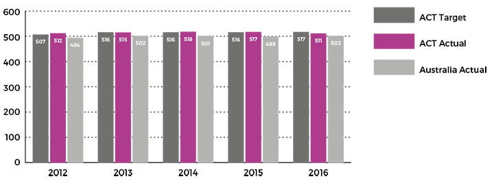 Figure showing mean achievement score of all Year 5 public school students in reading in NAPLAN, 2012 to 2016