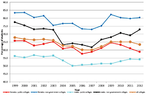 Graph showing Year 12 Certificate receivers with a Tertiary Entrance Statement, 1999 to 2012.