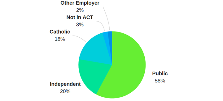 Figure showing approved teachers by employer