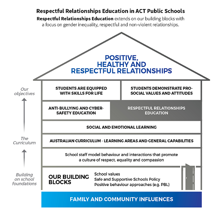 Positive Healthy and Respectful relationships diagram